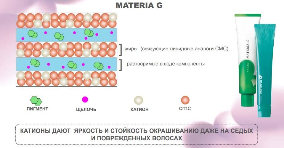 схема работы краски для седых волос